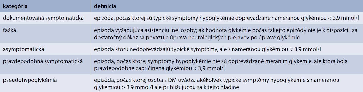 Kategórie hypoglykémie podla ADA (2013)
