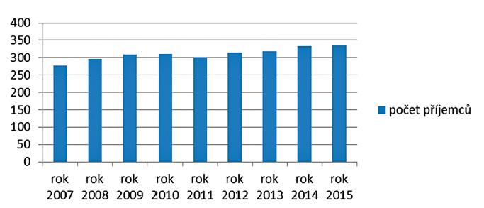 Průměrný měsíční počet příjemců PnP v tisících v roce (zdroj MPSV)