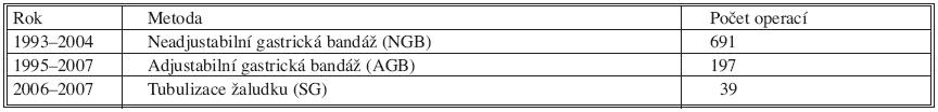 Počet bariatrických miniinvazivních výkonů provedených na I. chirurgické klinice 1. LF UK v Praze Tab. 1. Miniinvasive procedures performed in the Ist Surgical Clinic of the 1st Medical Faculty of the Charles University (LF UK) in Prague