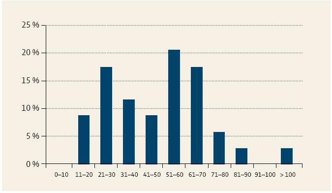 Aké množstvo pacientov s akútnou pankreatitídou ošetríte každý rok? Graph 1. How many patients with acute pancreatitis do you treat per year?