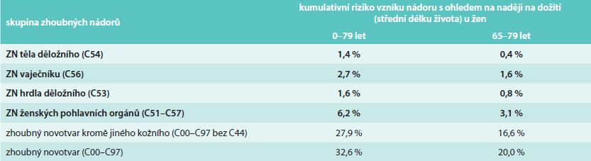 Kumulativní riziko vzniku nádorového onemocnění v české populaci