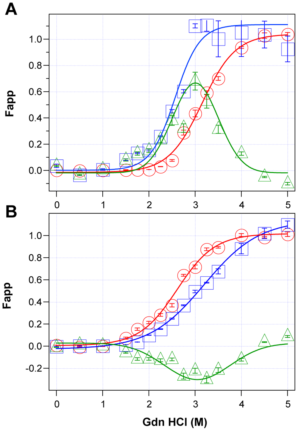 Impact of protease treatment on stability of PrP<sup>Sc</sup> monitored with CDI.