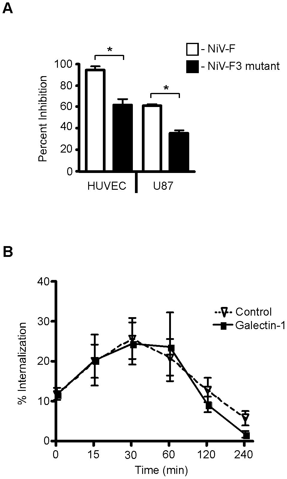 The F3 glycan is critical for galectin-1 inhibition of NiV-F maturation and function.
