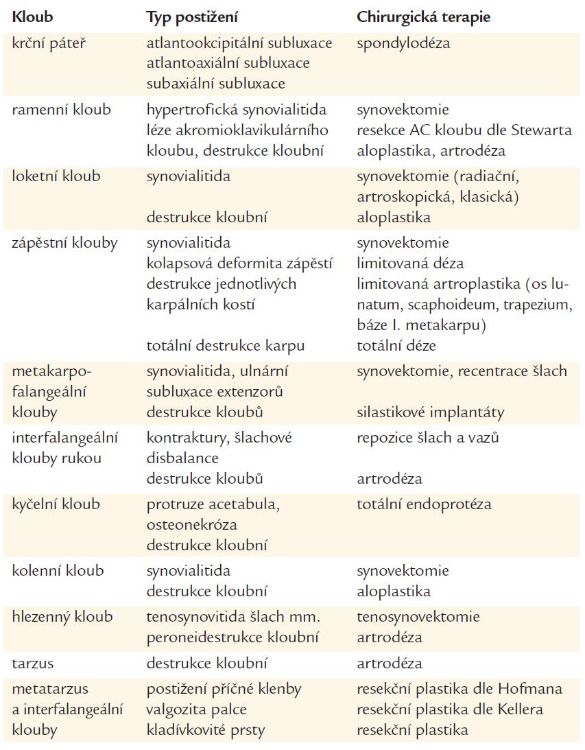 Přehled nejčastějších postižení jednotlivých kloubů a revmatochirurgických operací [122].