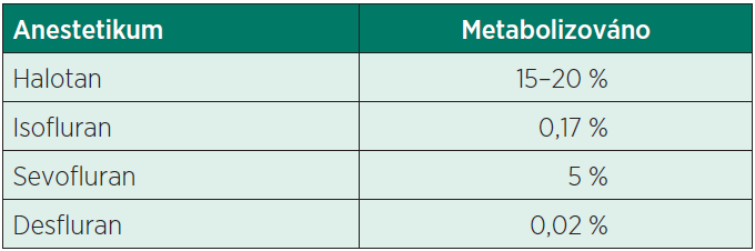 Metabolismus inhalačních halogenovaných anestetik