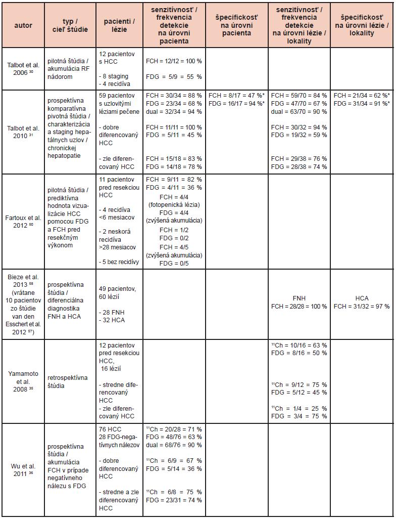 Literárne údaje o funkčnom zobrazení hepatocelulárneho karcinómu pomocou PET so značeným cholínom. <sup>11</sup>Ch: <sup>11</sup>C-cholín; Dual: kombinácia výsledkov FDG a FCH alebo <sup>11</sup>Ch; FCH: <sup>18</sup>F-fluórocholín; FDG: <sup>18</sup>F-fluórodeoxyglukóza; FNH: fokálna nodulárna hyperplázia; HCA: hepatocelulárny adenóm. *: len benígne lézie, non-HCC malignity neboli brané do úvahy