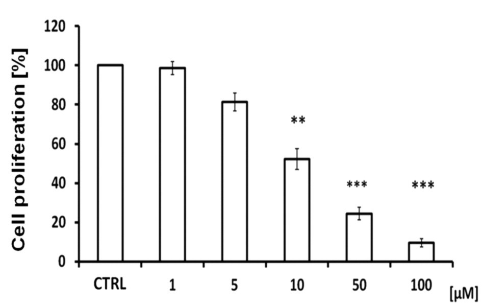 Fig. 1. Effects of 1-methoxybrassinin on the proliferation of Caco-2 cells, as examined by BrdU incorporation *** p < 0.001, ** p < 0,01, * p < 0.05 verzus control (untreated)