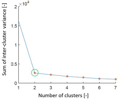 Fig. 3: Graph representing search for the ideal number of clusters by the elbow method on simulated data set 1. We can see that the estimation of the number of clusters is 2 (green ring).