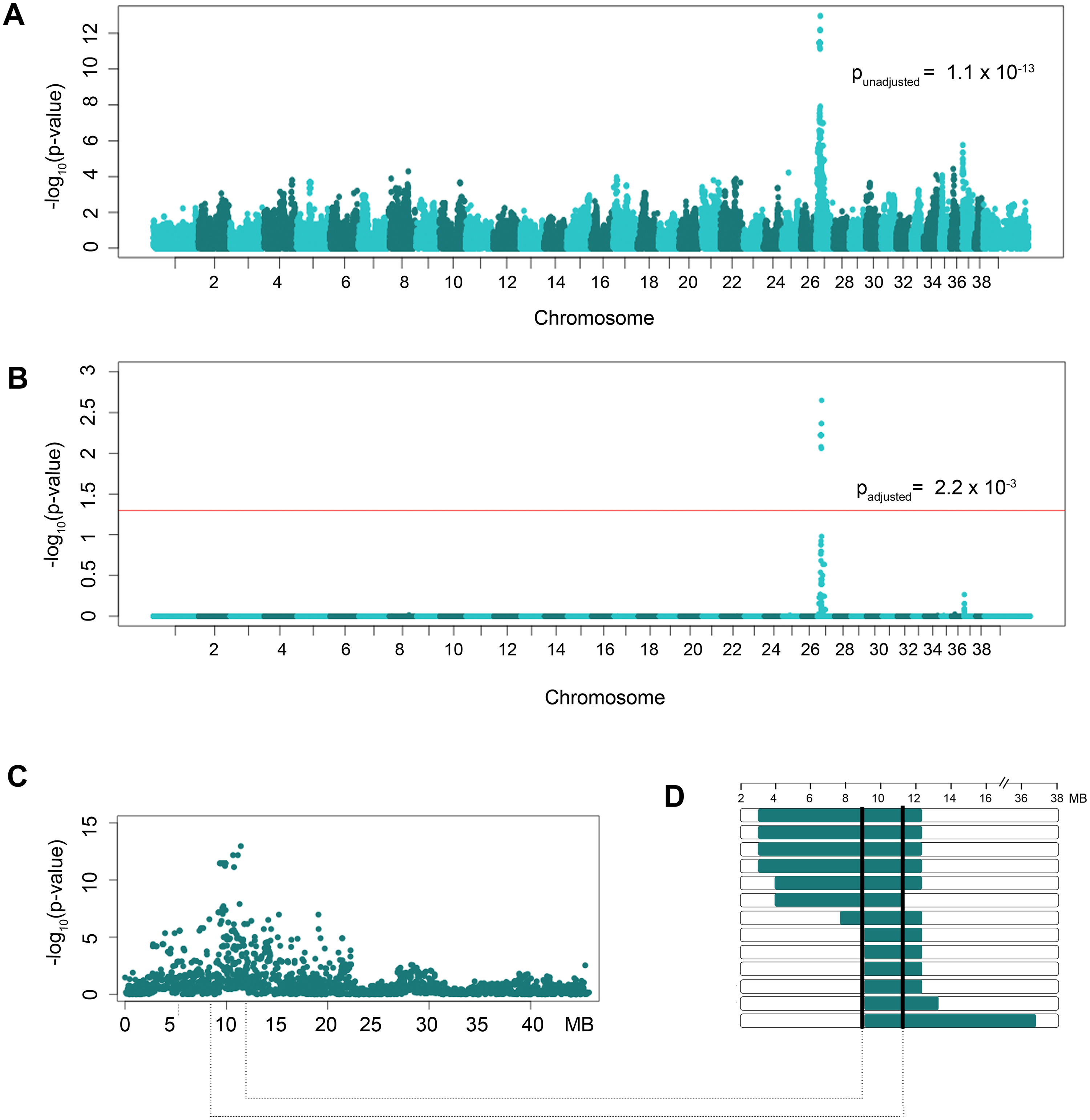 GWAS results of NSDTRs with CL/P.