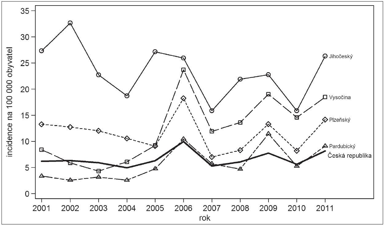 Klíšťová encefalitida, Česká republika, 2001–2011, incidence na 100 000 obyvatel, vybrané kraje s vyšším výskytem Fig. 1. Tick-borne encephalitis, Czech Republic, 2001–2011, incidence per 100 000 population, selected regions with high incidence
