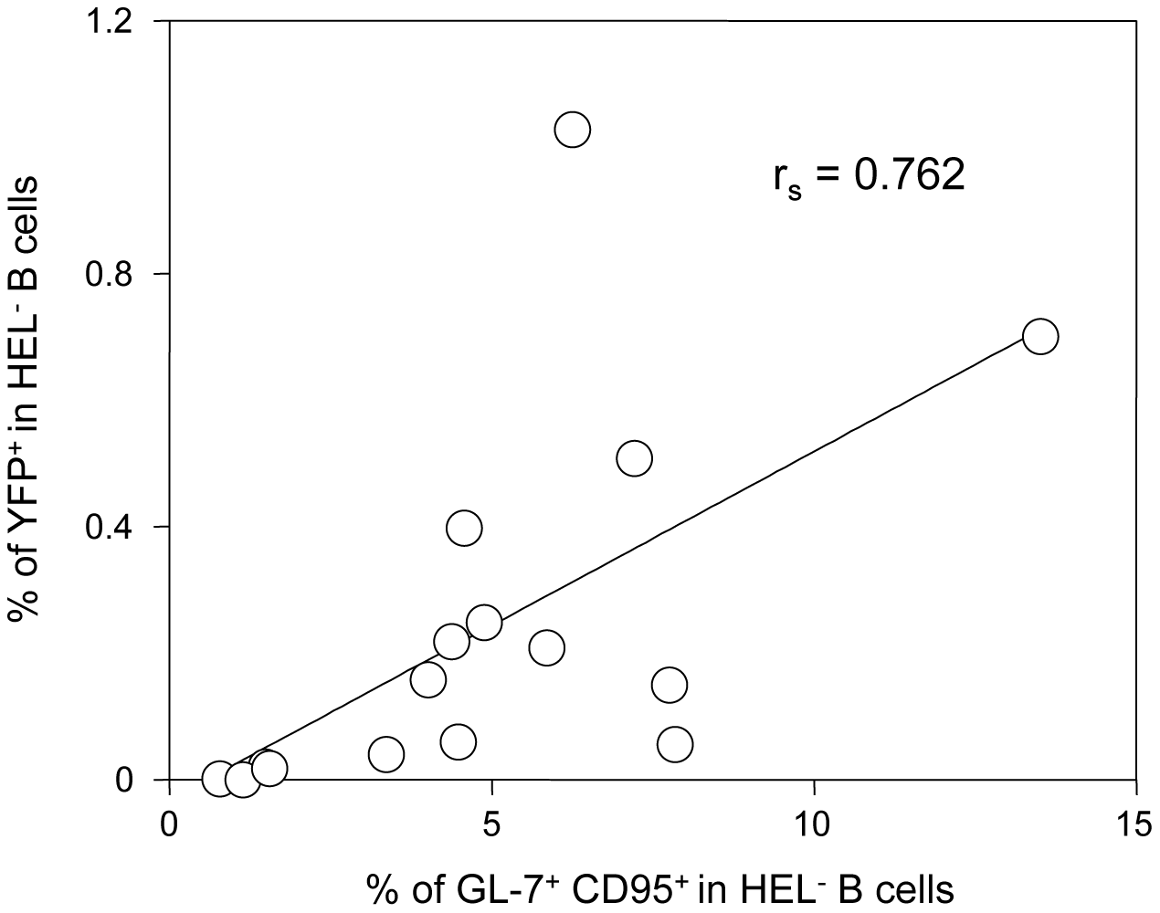 The frequency of infection correlates with the magnitude of the germinal center response in HEL<sup>−</sup> B cells.