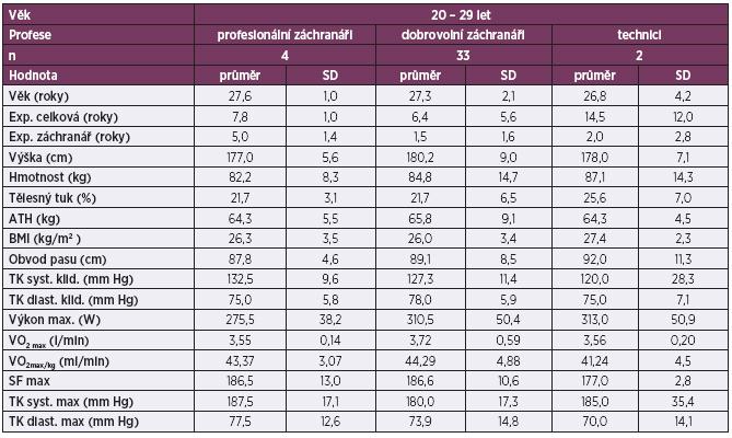 Srovnání antropometrických ukazatelů a fyzické zdatnosti profesionálních důlních záchranářů, dobrovolných záchranářů a techniků ve věku 20–29 let