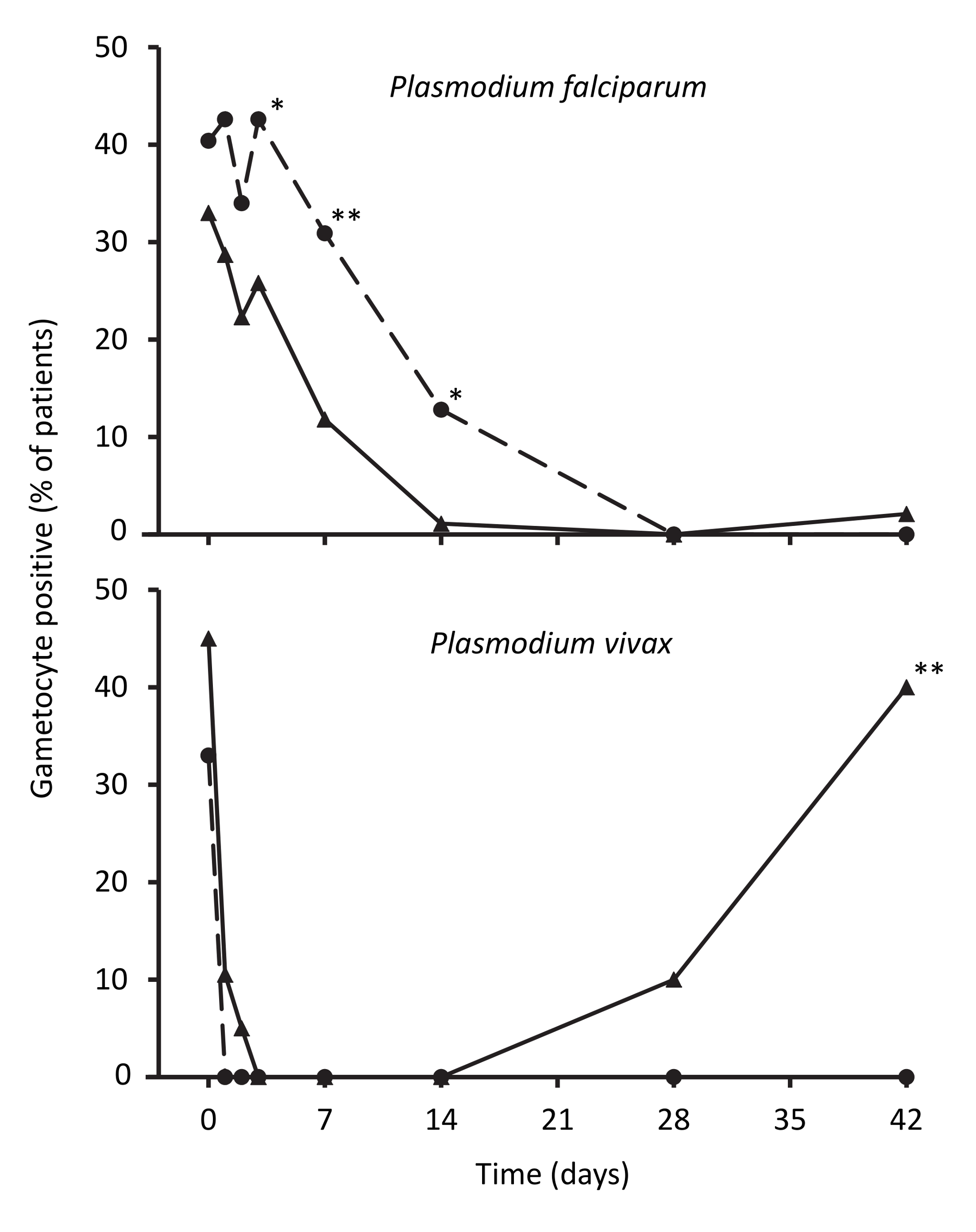 Proportions of patients with gametocytes during follow-up after treatment for <i>P. falciparum</i> and for <i>P. vivax</i>.