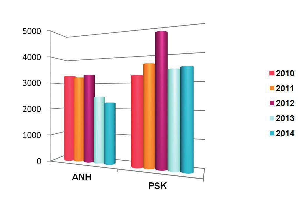 Další druhy autotransfuzí v letech 2010–2014