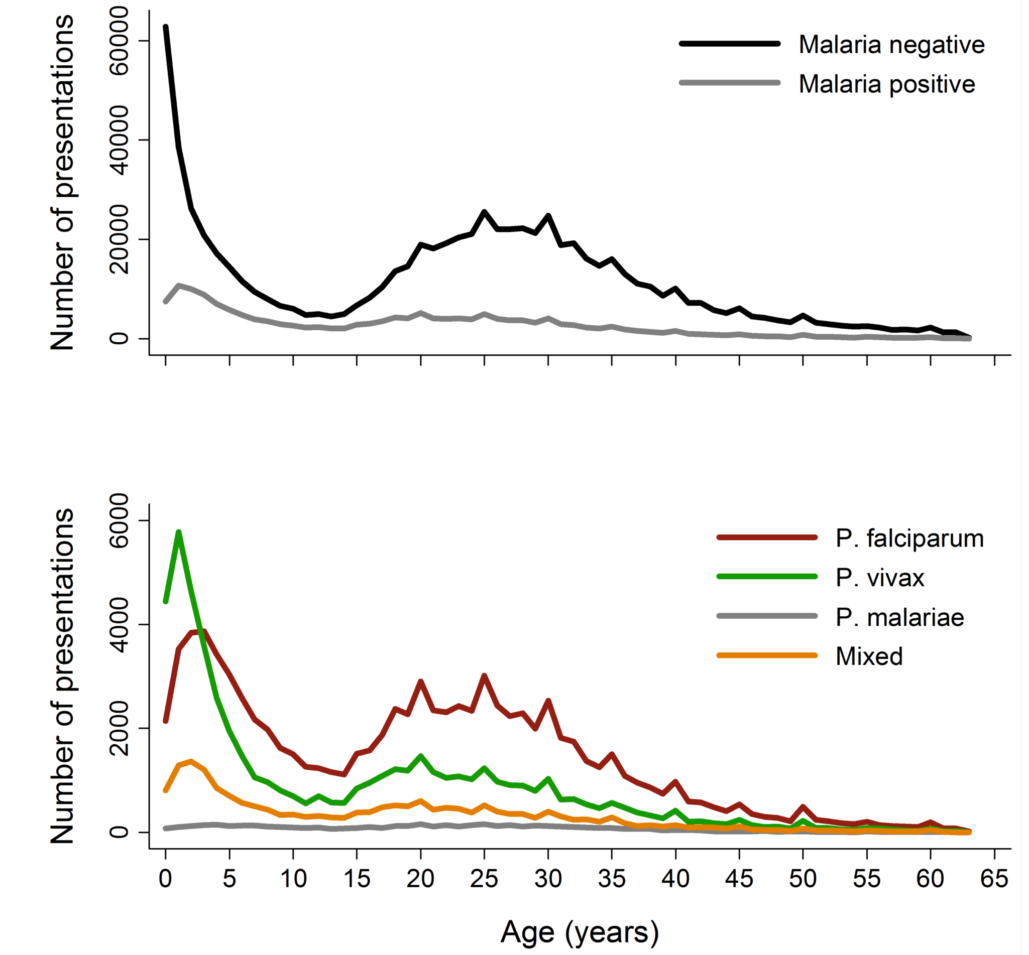 Age distribution of patient presentations to hospital by malaria status (top) and <i>Plasmodium</i> species (bottom).