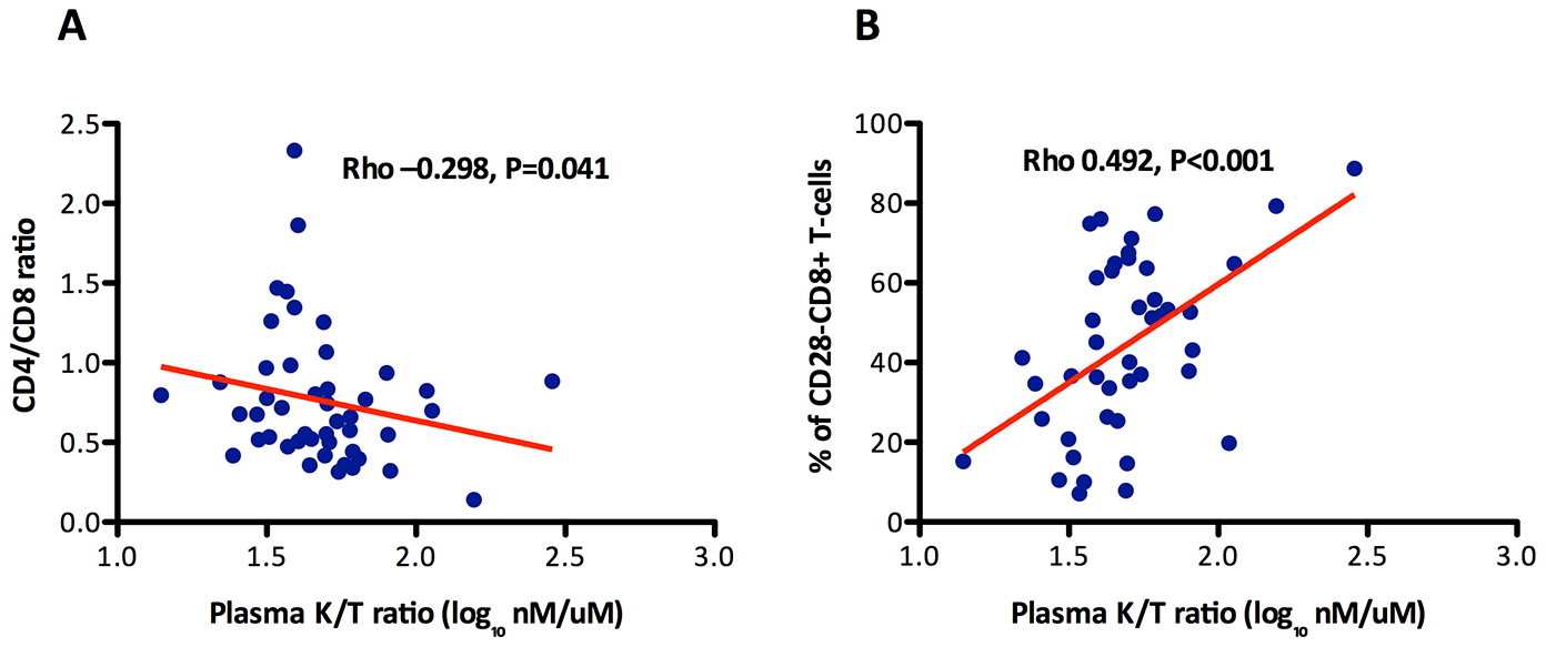 Association between the CD4/CD8 ratio and the % of CD28−CD8+ T cells with indoleamine 2,3-dioxygenase-1 (IDO-1) activity (kinurenine/tryptophan ratio) among participants in the SOCA cohort with 500 CD4+ T cells/mm<sup>3</sup>.