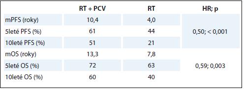 Parametry přežití pacientů ve studii RTOG 9802 [7].