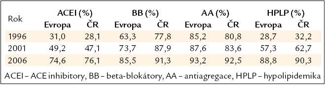 Farmakoterapie ve studiích Euroaspire I–III.