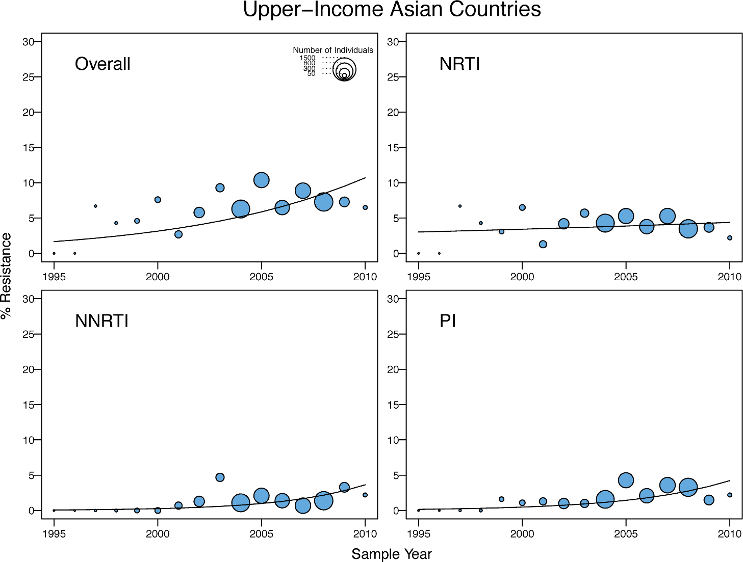 Temporal trends in the yearly proportion of individuals having one or more surveillance drug-resistance mutations in upper-income Asian countries.