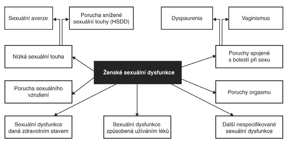 Kategorie ženských sexuálních dysfunkcí. Zdroj: DSM-IV-TR