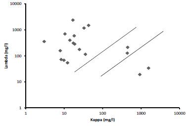 Sérové hladiny volných lehkých řetězců u nemocných s AL amyloidózou (n = 19).