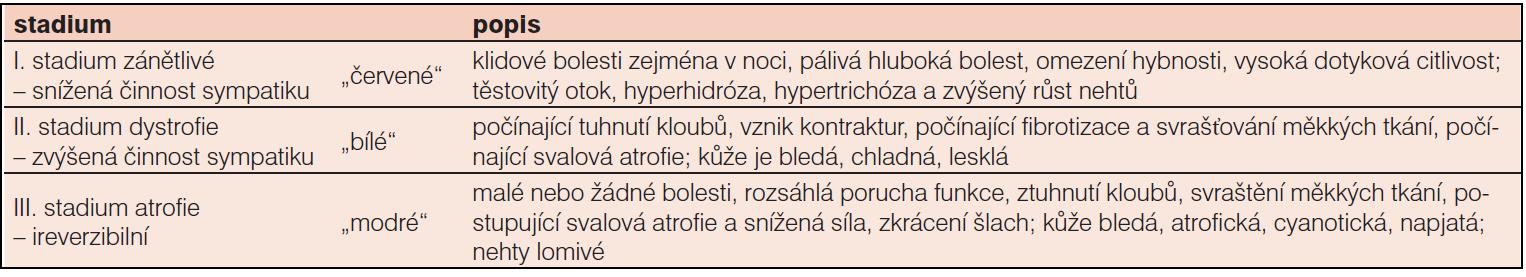 Stadia komplexního regionálního bolestivého syndromu
