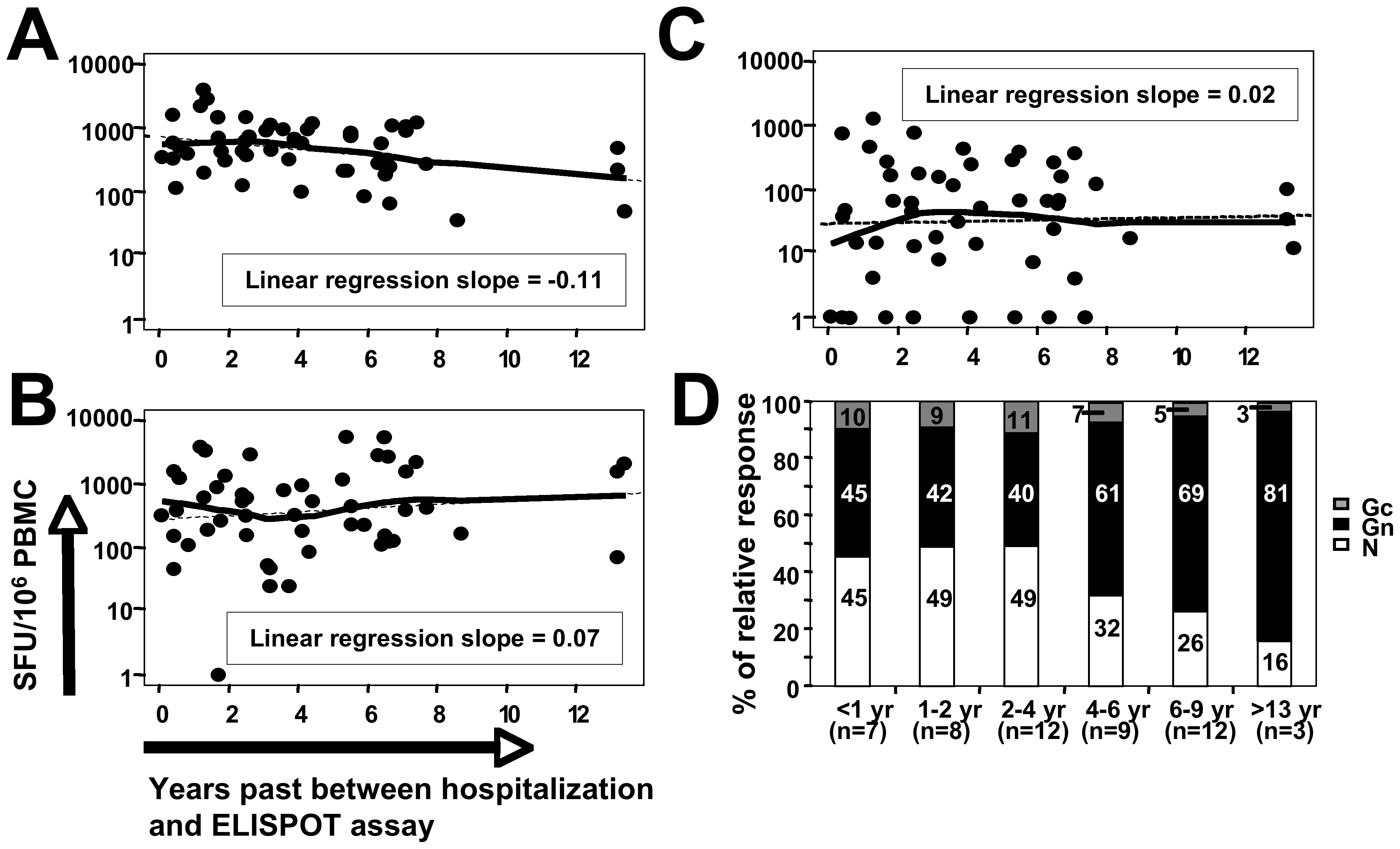 Relative contributions of antigen-specific memory T-cell responses over time.