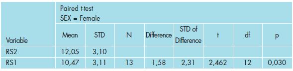 Výsledky testování vlivu léčby na RS u žen.