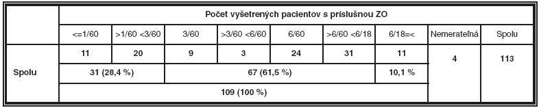 Počet vyšetrených pacientov s odlišným stupňom zrakového postihnutia vyjadreného binokulárnou zrakovou ostrosťou do diaľky