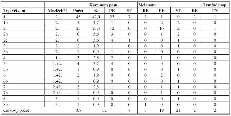 Souhrnná tabulka anatomických typů větvení Tab. 4: Summary table of anatomical types of branching