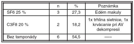 Použitie zriedeného expanzného plynu pri primárnej PPV. (SF6 hexafluorosulfát, C3F8 perfluoropropán)
