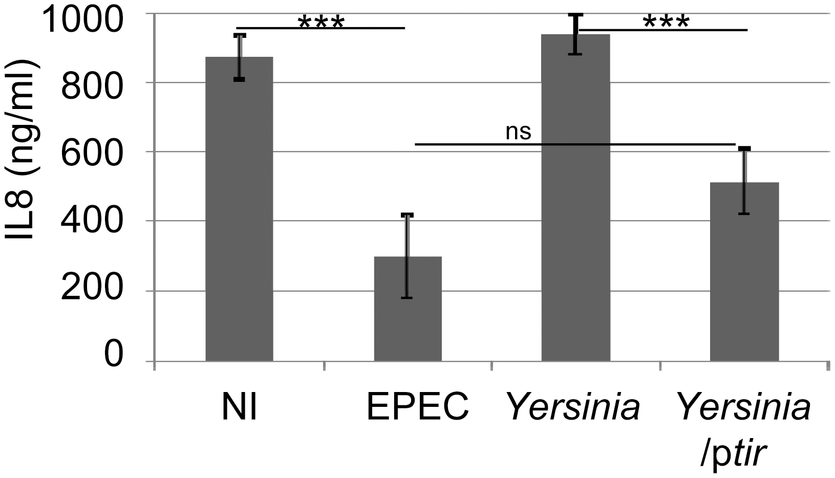 <i>Yersinia</i>-delivered Tir inhibits TNFα-induced IL8 secretion to a similar extent as EPEC-delivered effectors.
