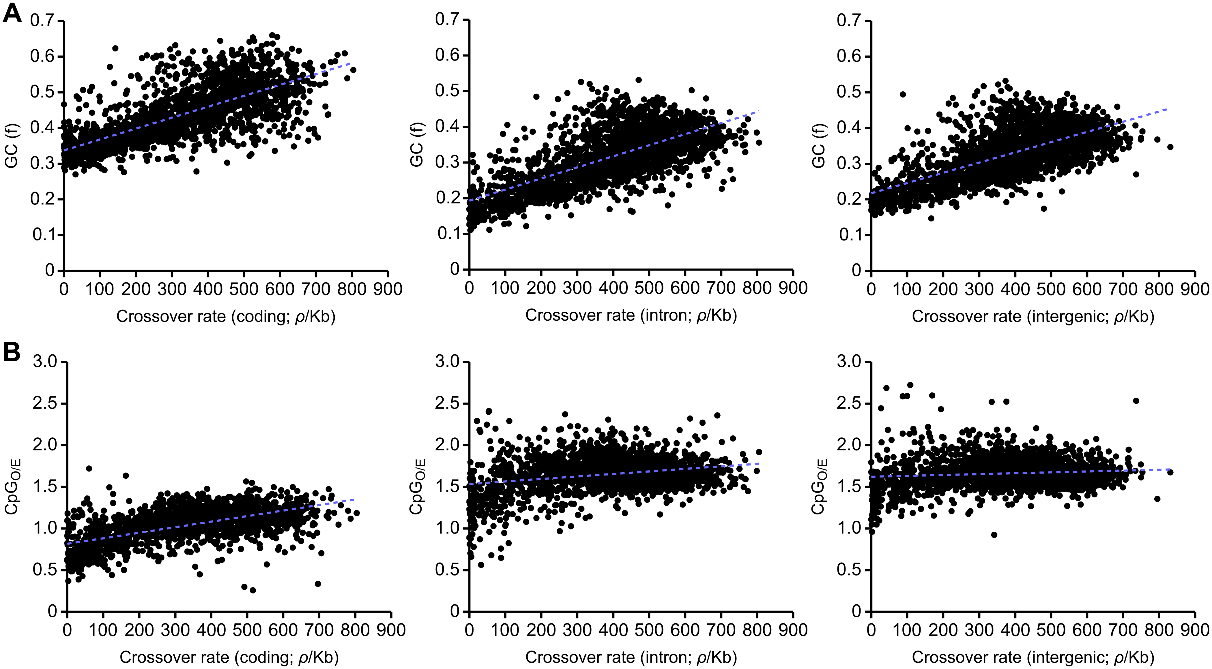Correlations between recombination rate and GC and CpG content divided according to functional categories.