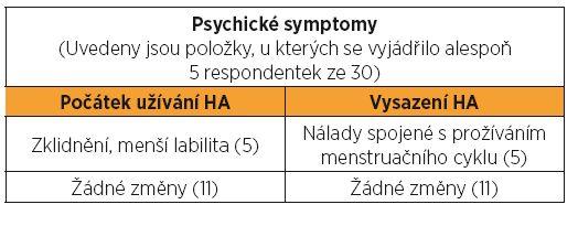 Psychické změny při užívání hormonální antikoncepce