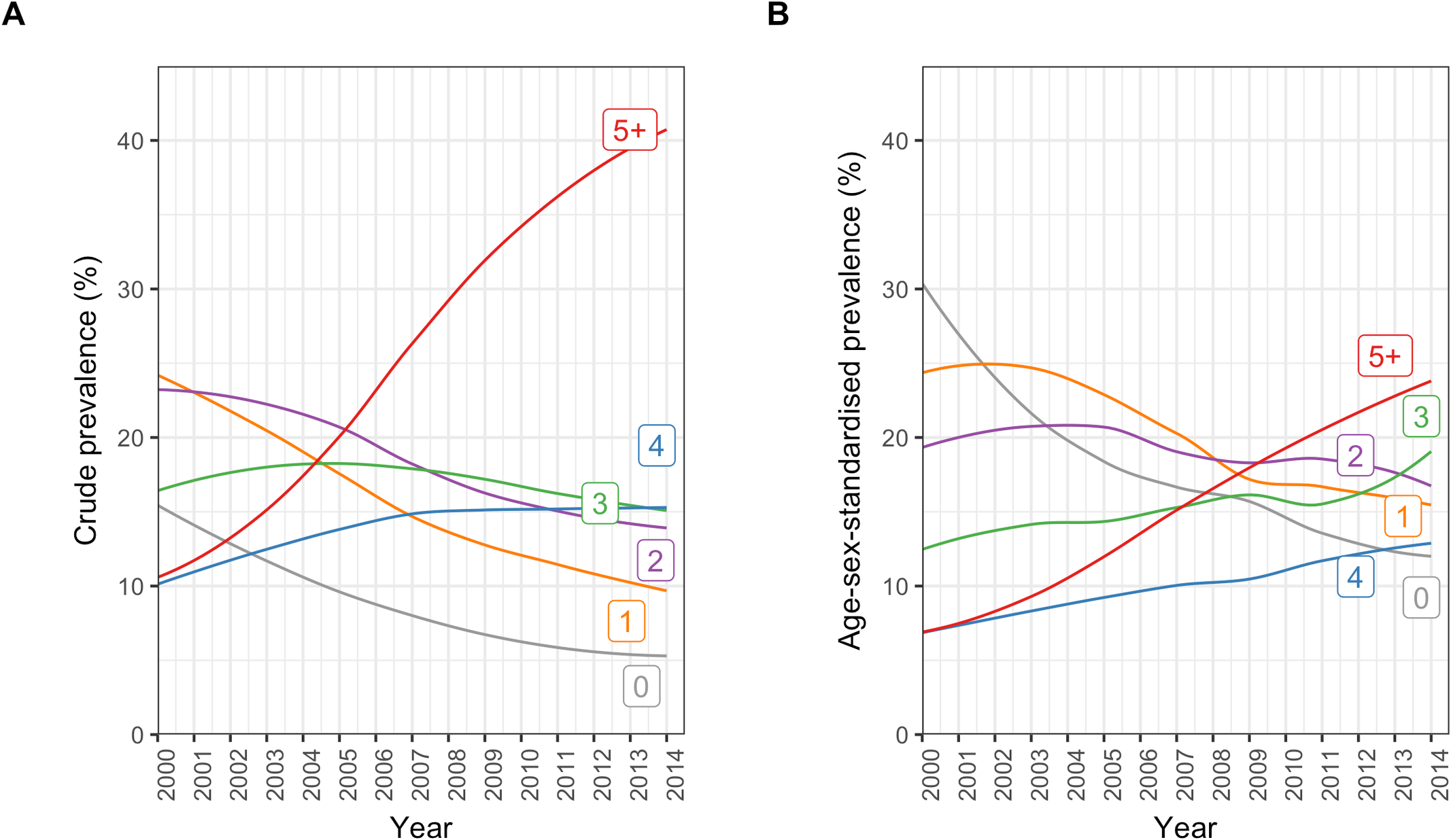 Annual crude and age/sex-standardised prevalence of number of comorbidities in incident cardiovascular disease patients.