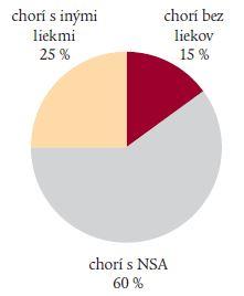 Podiel NSA na vzniku GD vredov a ich komplikácií.