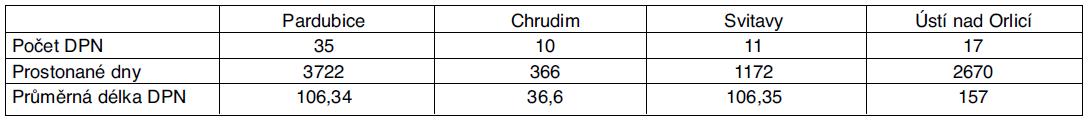 Statistika DPN pro dg G35–37 pro Pardubický kraj – rok 2010
