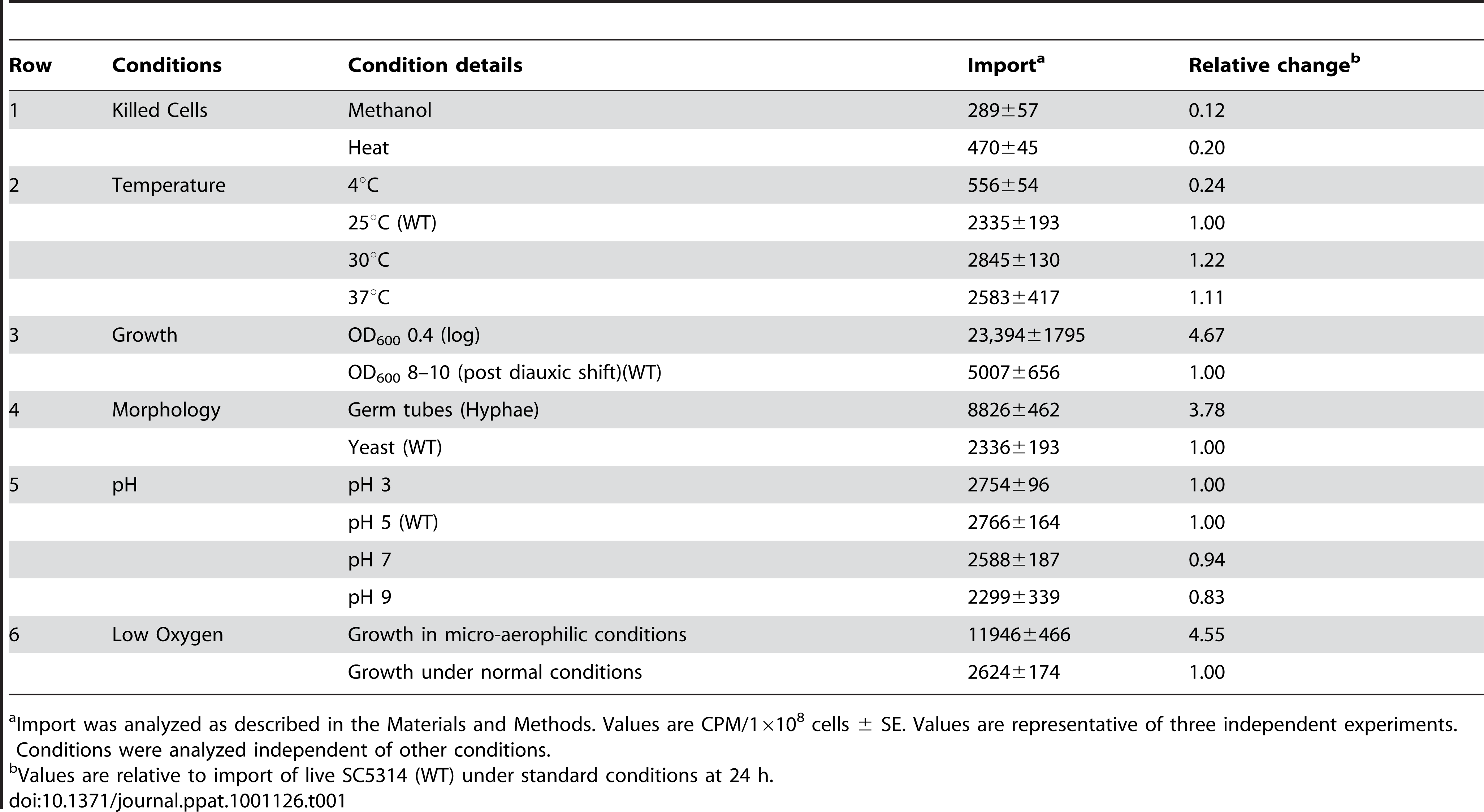 Effect of Condition Changes on [<sup>3</sup>H]-FLC Import in SC5314.