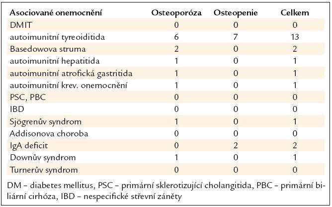Asociované choroby u pacientů v souboru.