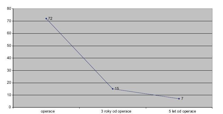Spojnicový graf 3. Přežívání nemocných. Kategorie nad 65 let – pouze resekce Line graph 3. Survival rate. Category over 65 years – resections only