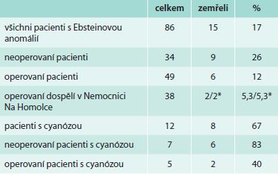 Mortalita pacientů s Ebsteinovou anomálií