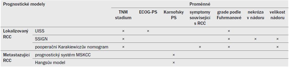 Anatomické, histologické a klinické proměnné v nejužívanějších prognostických modelech pro lokalizovaný a metastazující RCC.