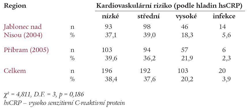 Prevalence rizika KVO (podle hladin hsCRP) ve sledovaných regionech České republiky.