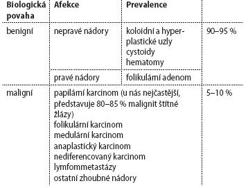 Klasifikace tyreoidálních uzlů.