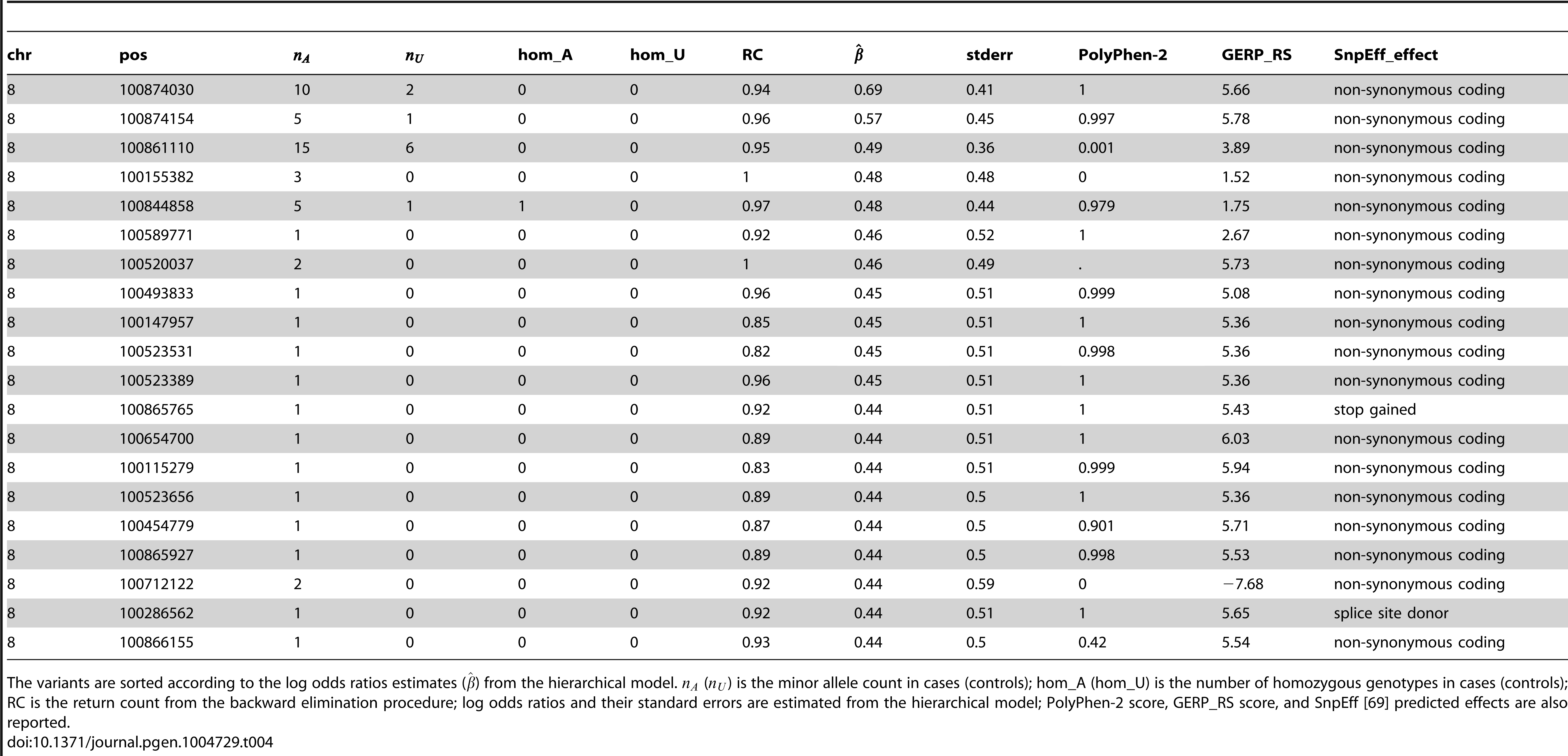 Top 20 functional (non-synonymous, nonsense and splice site) variants in <i>VPS13B</i> (among those selected by the backward elimination procedure), with PolyPhen-2 and GERP_RS scores included in the hierarchical model.