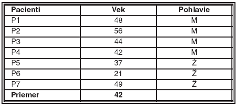 Pacienti so ZPD, od ktorých boli získané rohovkové terče (uvedený vek je vek v dobe prevedenia keratoplastiky, Ž – žena, M – muž)