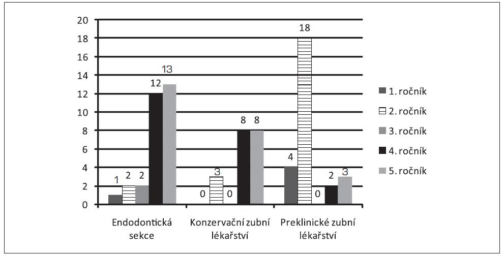 Hodnocení navštěvovaných sekcí podle jednotlivých ročníků