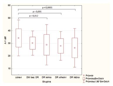 Box grafy s hodnotami průměrné<em><b> A-V diference</b></em> v jednotlivých stadiích diabetické retinopatie. Statisticky signifikantní rozdíly jsou ukázány s příslušnou hodnotou p.