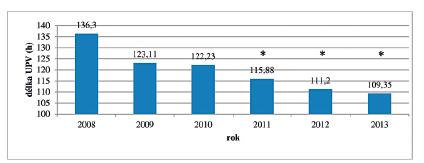 Průměrná délka UPV v hodinách