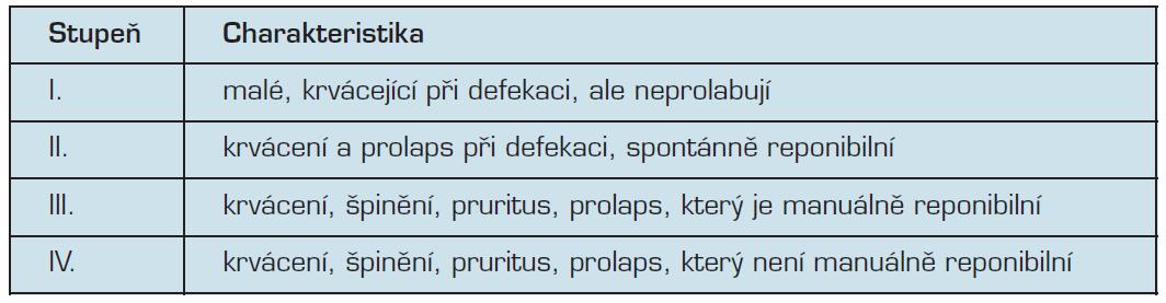 Klasifikace vnitřních hemoroidů